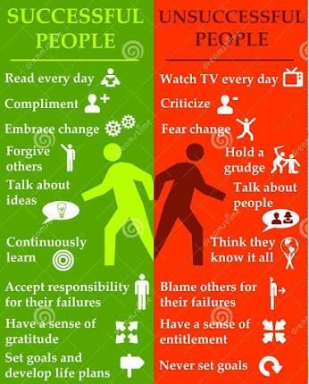 The differences between successful and unsuccessful people