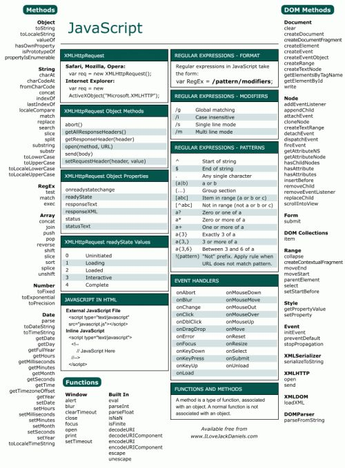 Javascript Cheat Sheets
