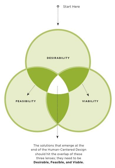 IDEO's Human-Centered Design Process. 3 lenses: Desirability, Feasibility, and Viability. Download the free toolkit from IDEO: http://www.ideo.com/work/human-centered-design-toolkit/