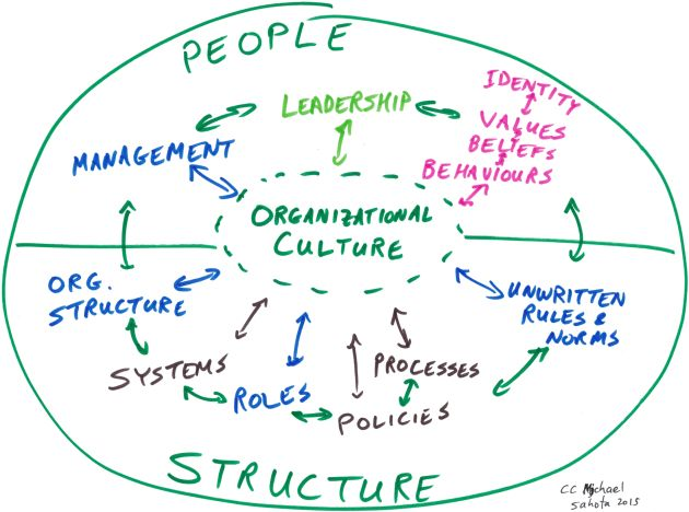what makes an organization a culture essay Understanding the importance of culture in  makes price concessions way too  it's about who is empowered to leverage the power of culture to optimize an.