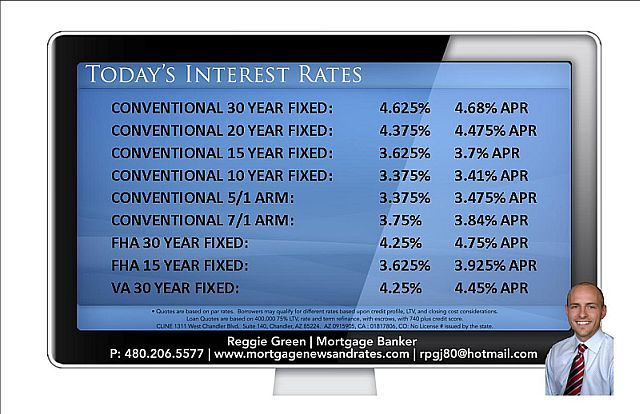 mortgage rate trend april 2015