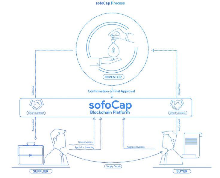 SofoCap - Blockchain solution for supply chain finance, designed to streamline supply chain financing.