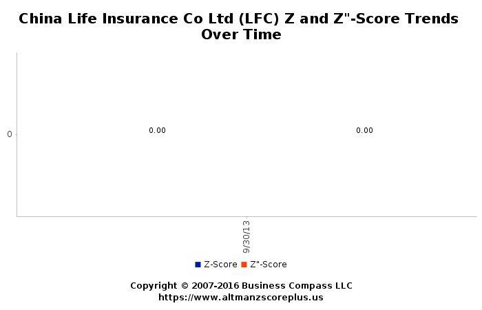 Altman Z-Score Analysis for Life Corporation Limited (LFC) #altmanzscore
