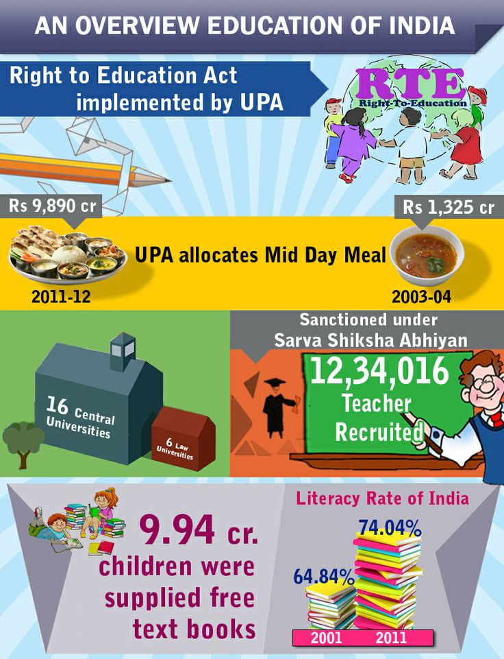 Education of india – Right to Education Act implemented by UPA