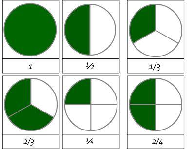 Bråk i tre delar -mallar