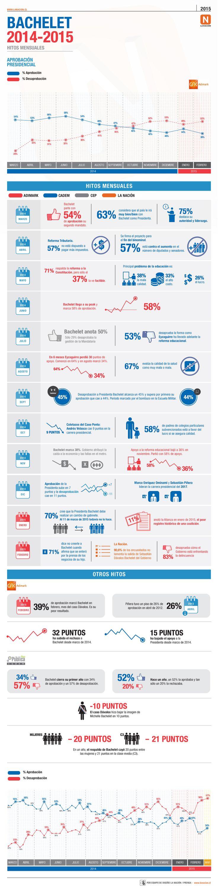 Las cifras del primer año del segundo Gobierno de Michelle Bachelet, mes a mes en esta #infografía #Chile