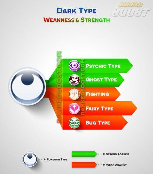 dark-type pokemon-go type chart
