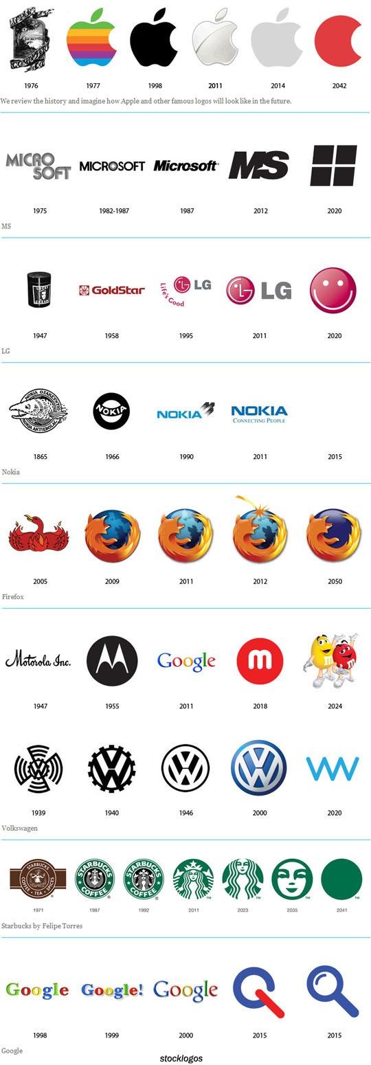 Future of Logo