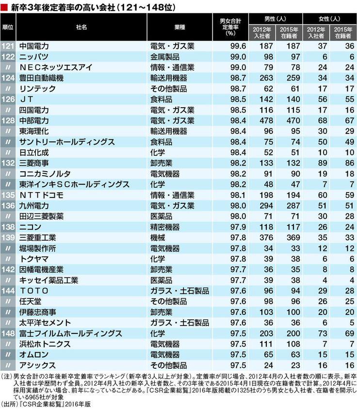 新入社員に優しい「ホワイト企業」トップ500 | CSR企業総覧 | 東洋経済オンライン | 経済ニュースの新基準