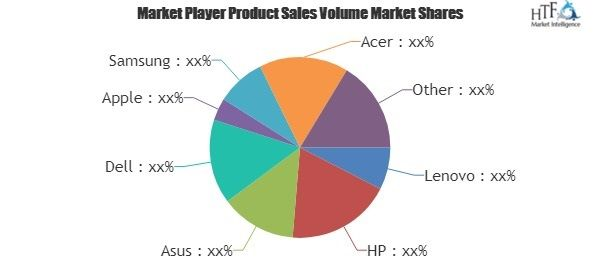 Portable Computers Market increasing demand in Global Countries | Industry Professionals: Lenovo, HP, Asus, Dell