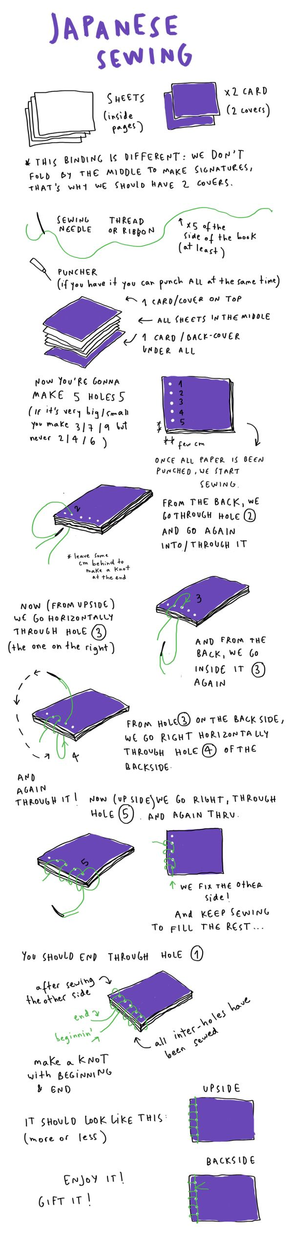 How to on Japanese Bookbinding. Easily legible and clear explanation on how to do excel on this binding method.