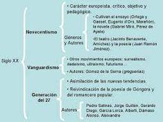 Es un esquema del siglo XX. Engloba el Novecentismo,  el Vanguardismo y la Generación del 27