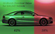 Top 11 Cars With the Best Residual Value » News #best #lease #car #deals http://lease.remmont.com/top-11-cars-with-the-best-residual-value-news-best-lease-car-deals/  Top 11 Cars With the Best Residual Value You Get What You Pay For Residual value is one of the most important factors to consider when obtaining a new vehicle, especially if you plan on leasing. How much it's worth at the end of the contract has a huge impact on how much you'll be […]