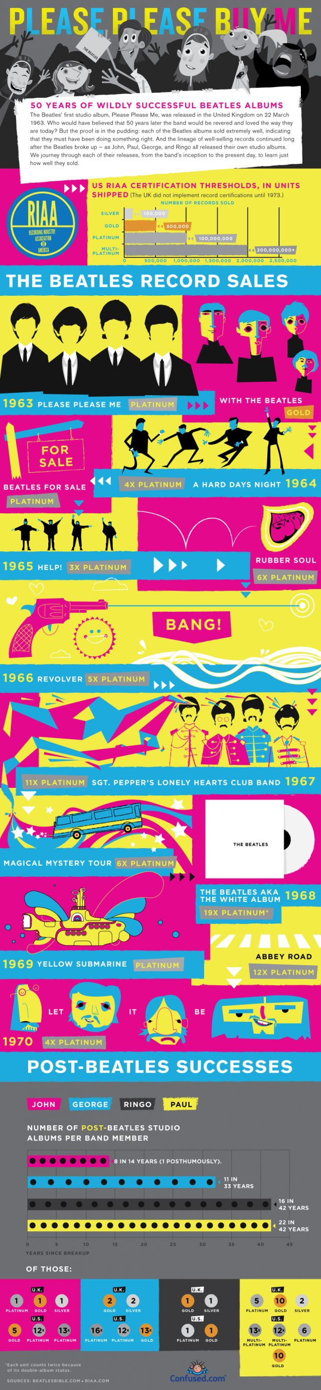 Please Please Buy Me: 50 Years of Beatles Albums [infographic]