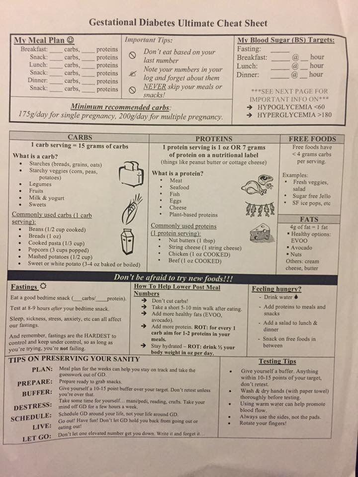 Cheat Sheet Gestational Diabetes