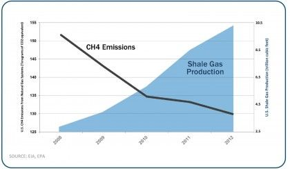 It turns out that methane emissions have been falling during the shale revolution, and not just by a little.