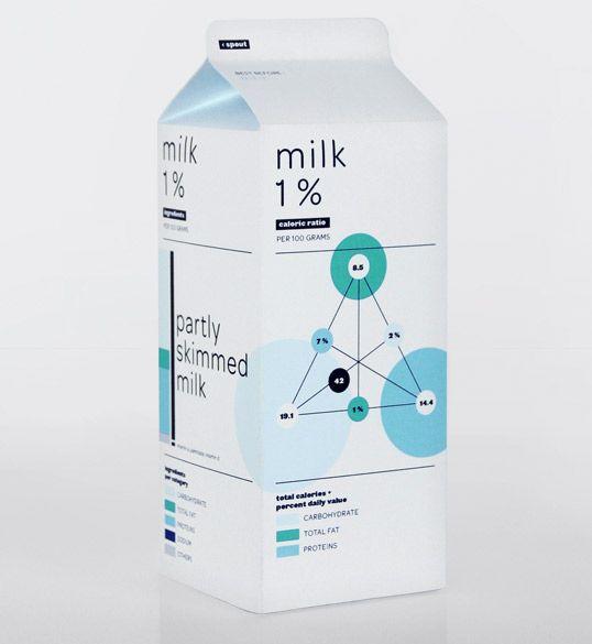 Student Work – Audrée LapierreNutrition Facts, Food Packaging, Milk Packaging, Data Visual, Packaging Design, Graphics Design, Milk Cartons, Infographic, Info Graphics