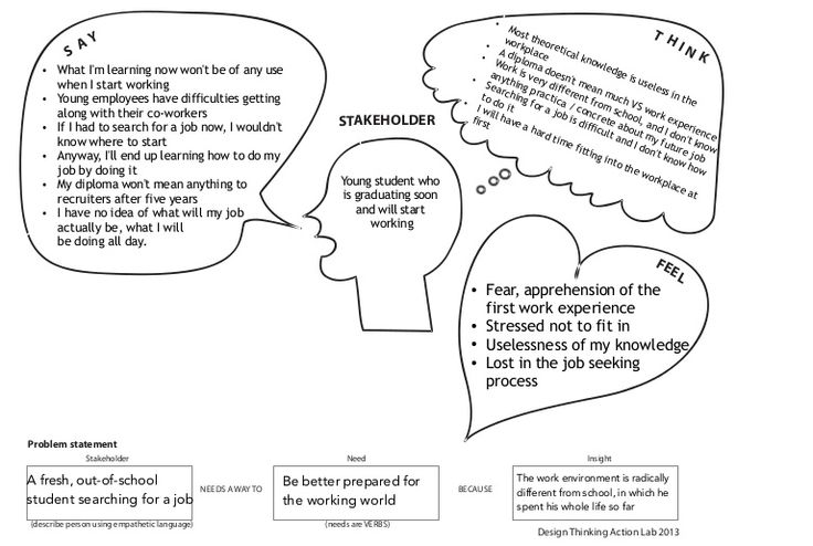 week2-empathy-map-and-problem-statement-130805113309-phpapp02-thumbnail-4.jpg (768×516)