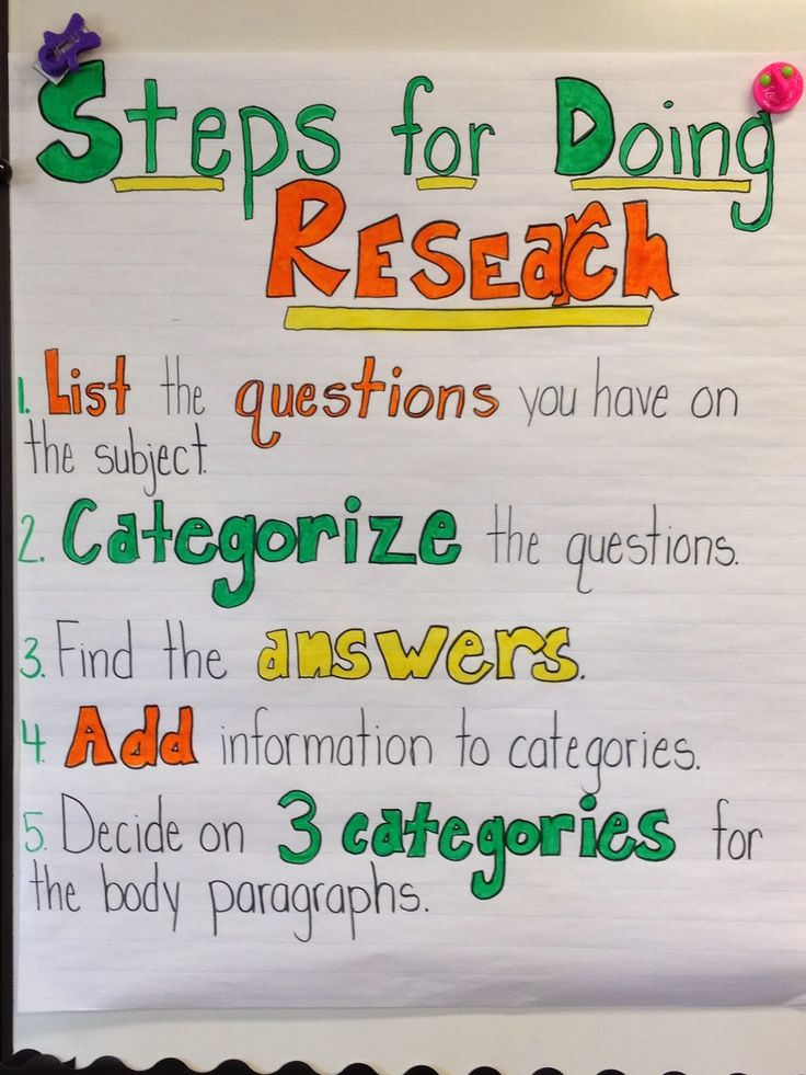 Steps to Research (Anchor Chart Thursdays!!)