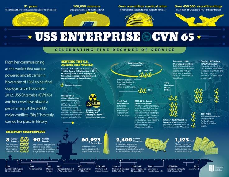 USS Enterprise CVN 65