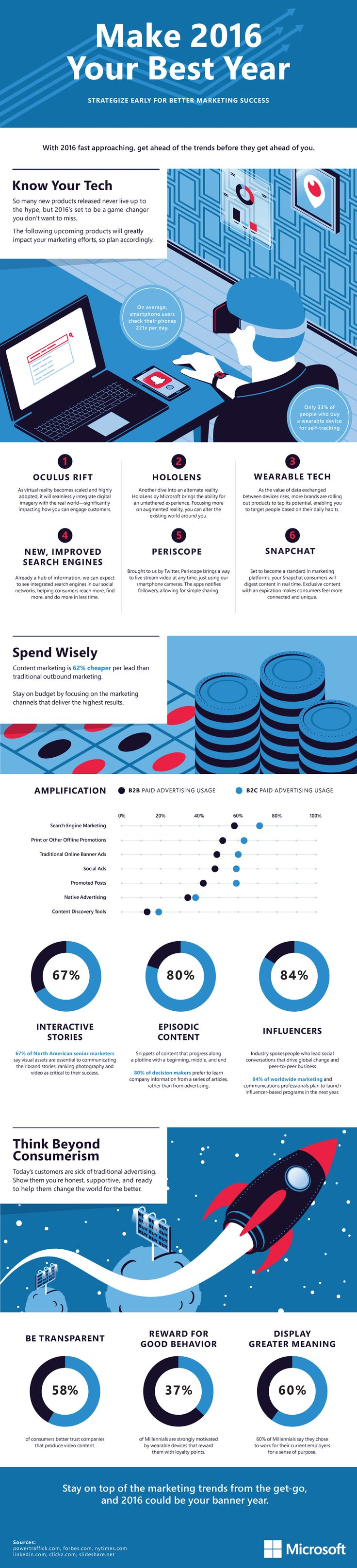7 best Small Business Marketing Chart Of The Week images on ...