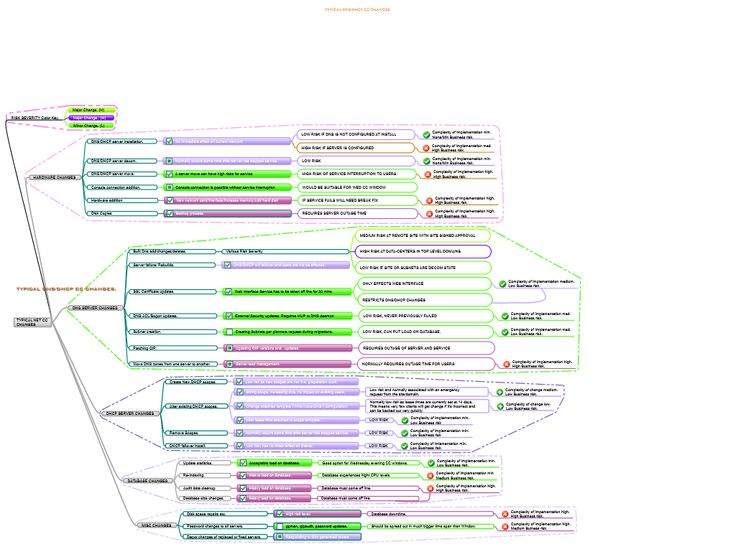Best Example Mind Maps Images On   Mind Maps Cloud