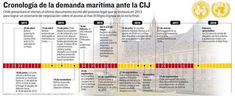 Con su dúplica Chile enfrenta la obligación de negociar - La Razón (Bolivia)