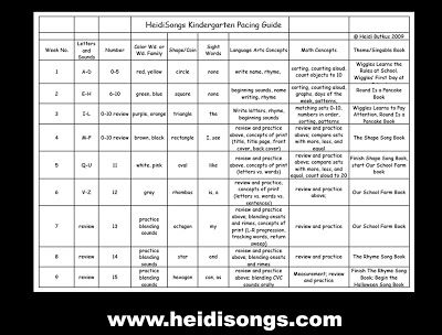 A Kindergarten Pacing Guide for the Common Core- Freebie! | Heidi Songs