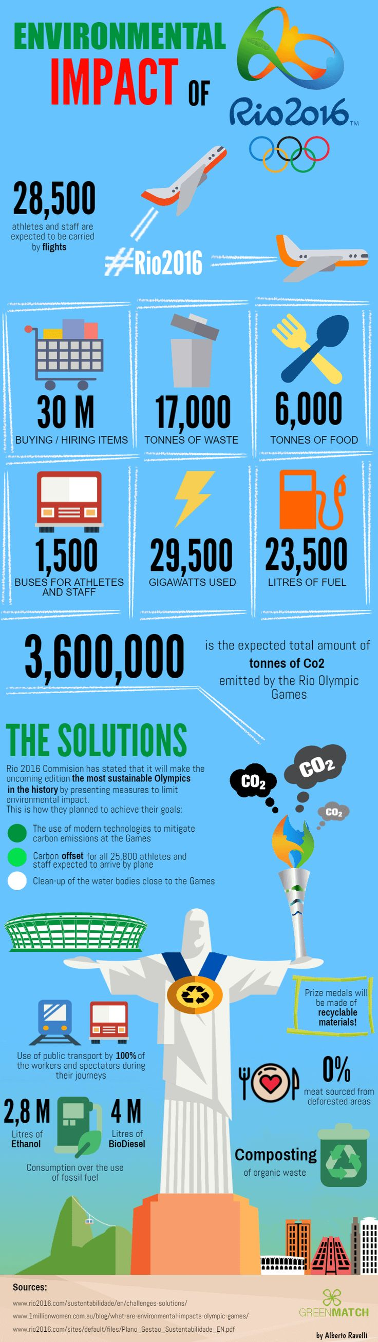 The Astounding Environmental Impact Of The #Rio2016 Olympic Games #Infographic