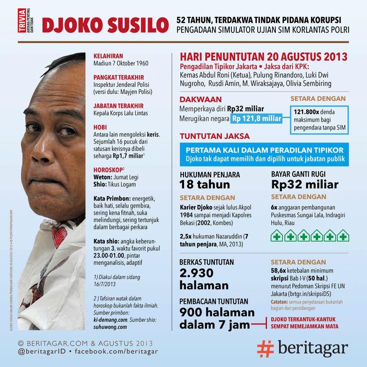 Tuntutan jaksa penuntut umum dari KPK untuk terdakwa tipikor Djoko Susilo sudah dibacakan dua hari lalu (20/8/2013). Salah satu hal yang menarik, terdakwa korupsi simulator uji SIM itu dilarang memilih dan dipilih dalam jabatan publik, misalnya sebagai anggota DPR. Pekan depan Djoko dan pengacaranya menyampaikan pembelaan. Selanjutnya tuan hakim yang memutuskan. http://beritagar.com/p/trivia-daya-tarik-kasus-djoko-susilo-8348
