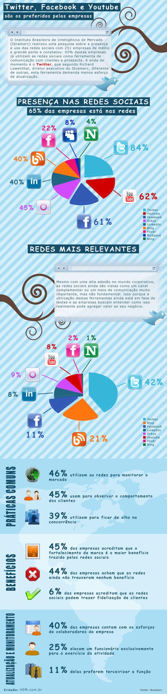 As redes sociais preferidas no mundo corporativo [infografico]
