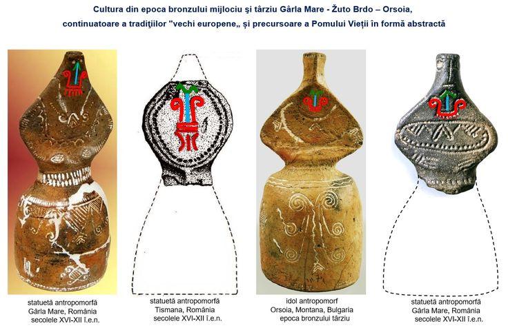"""Câmpia din estul Ungariei, vestul României şi nordul Serbiei, cu ramificții pe lunca Dunării până în nord-vestul Bulgariei, a reprezentat un adăpost ideal al populaţiei şi al tradiţiilor """"vechi europene"""", iar după milenii de utilizare și sintetizare a formelor sacre, din acest creuzet, reprezentanții culturii de epoca bronzului Gârla Mare-Cârna (Zuto-Brdo în Serbia și Orsoia în Bulgaria) prezentau lumii, pentru prima dată, reprezentarea Pomului Vieții în formă abstractă."""