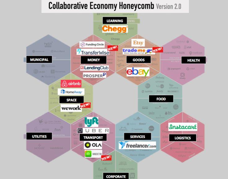 The sharing economy has created 17 billion-dollar companies (and 10 unicorns)