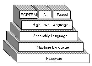 Assembly language homework help
