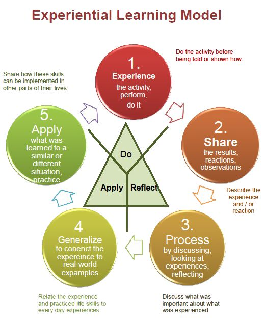 Experiential Learning Model                                                                                                                                                      More