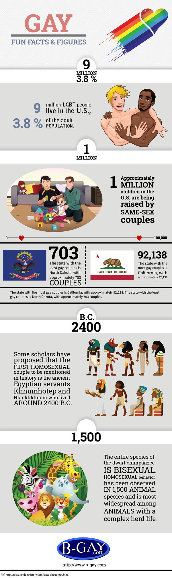 Interesting facts gay marriage