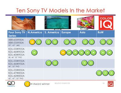 Chart Listing Sony LCD TVs With QD Vision Color IQ Quantum Dots