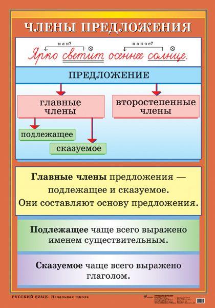 Члены предложения - Наглядные и раздаточные материалы - издательство Дрофа –…