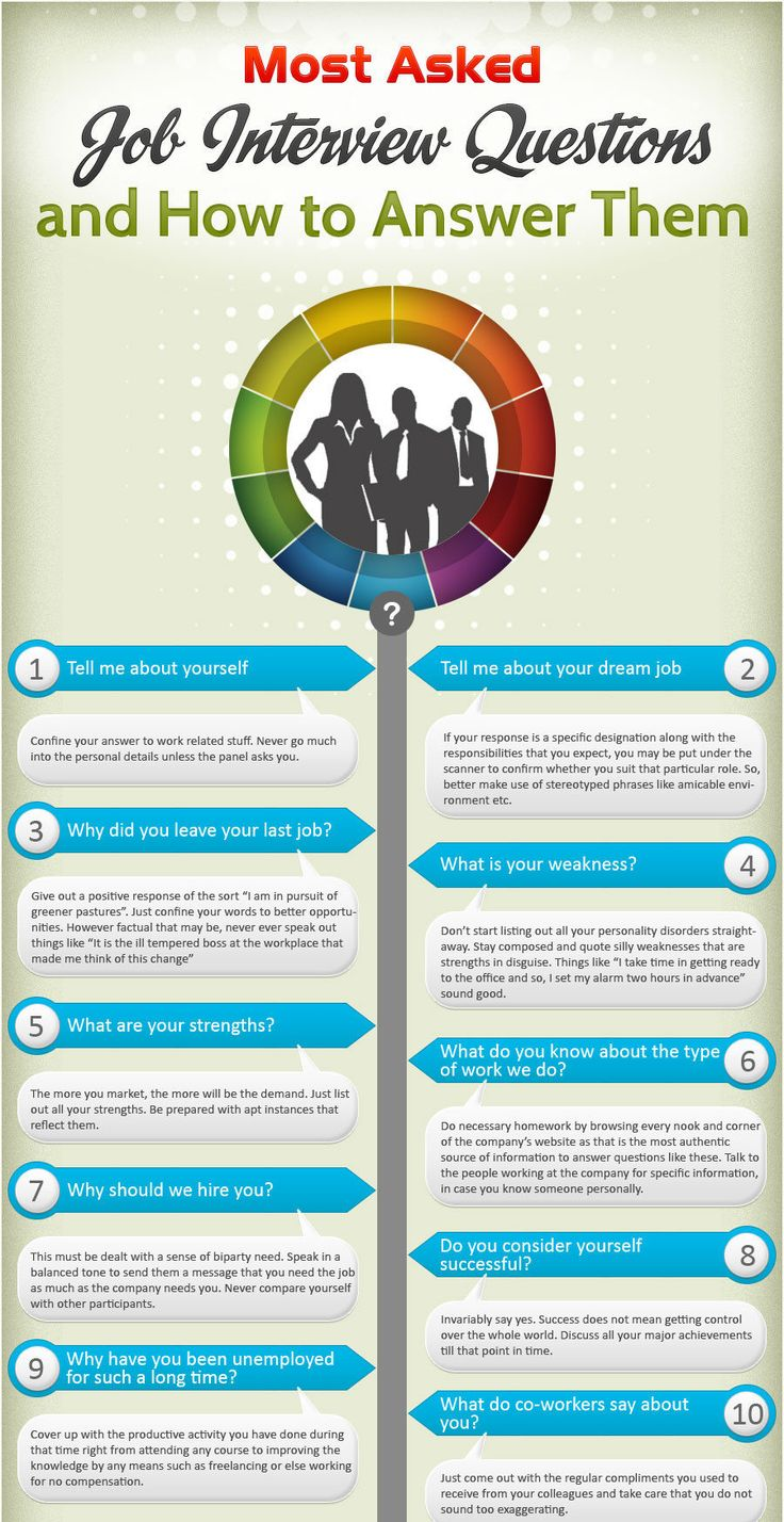 10 Most Asked Interview Questions How To Tackle Them