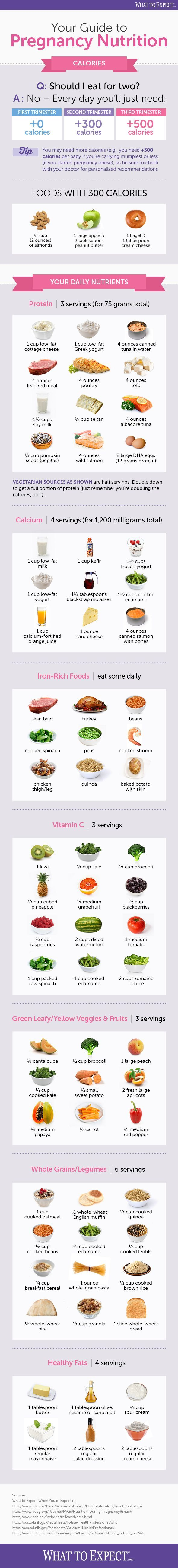 An easy-to-read and share infographic offers the basics of pregnancy nutrition, from calories to best foods to eat.