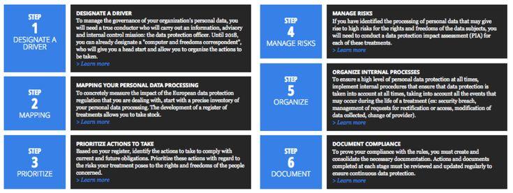 Top 10 Gdpr Frameworks Framework General Data Protection Regulation Gdpr Compliance