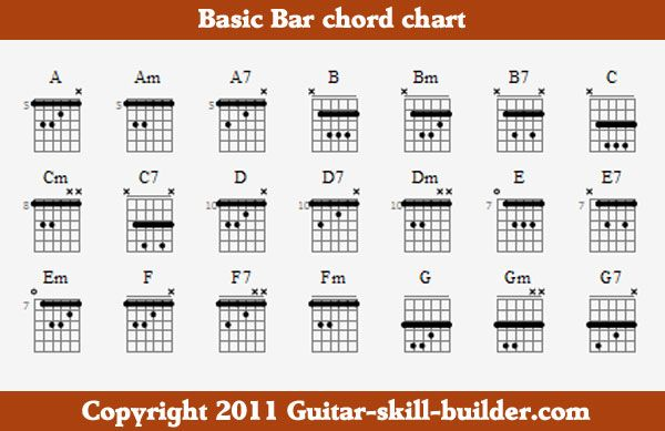 Basic Bar Chord chart - these are killing my wrist right now. Practice, practice, practice!