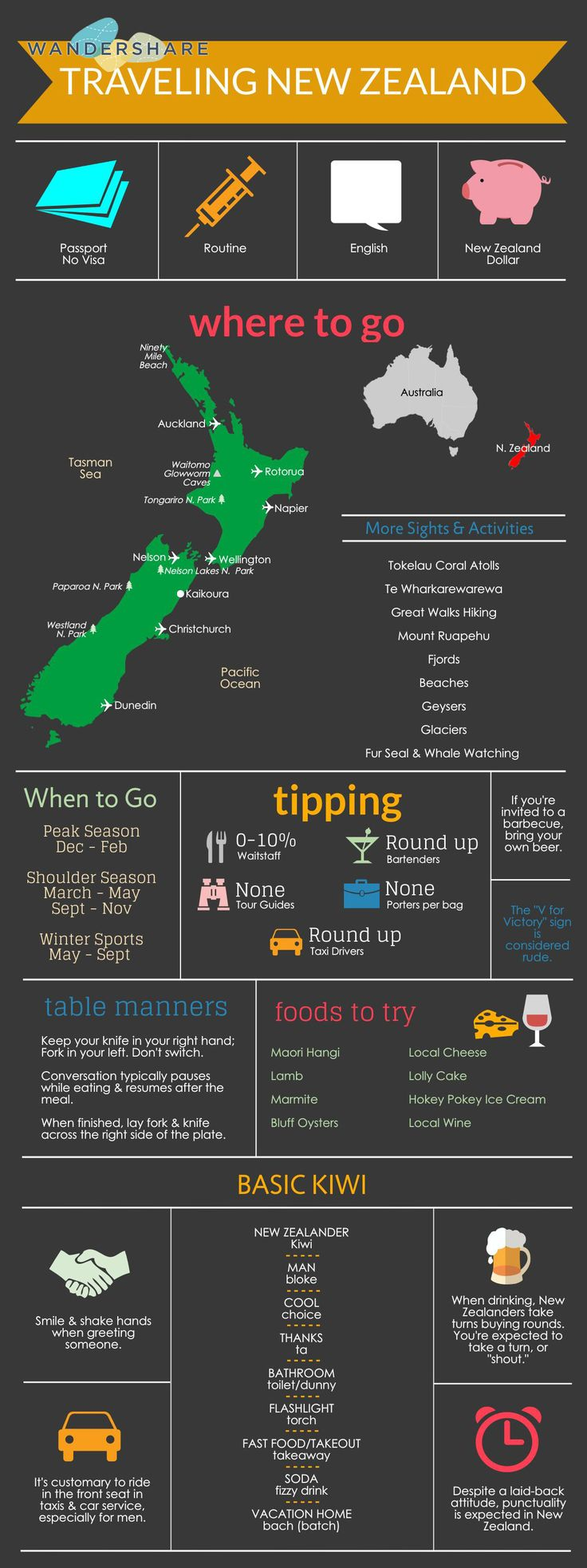 New Zealand Travel Cheat Sheet; Sign up at www.wandershare.com for high-res image.