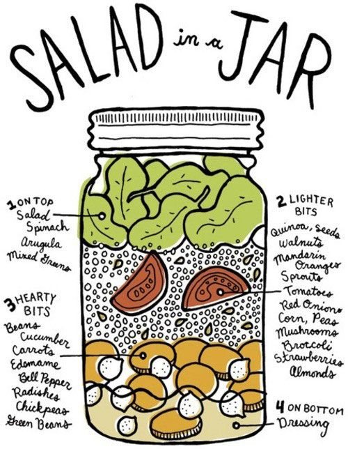 Salads-in-jars really hit their stride last year. Have you ever tried one? If you were afraid of soggy salad, fear no more. This diagram shows you exactly how to layer your ingredients for killer lunchtime salad. (Important: the dressing goes on the bottom!)