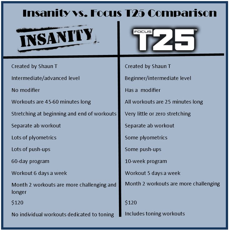 Insanity Workout T25: Insanity And Focus T25 Comparison Chart