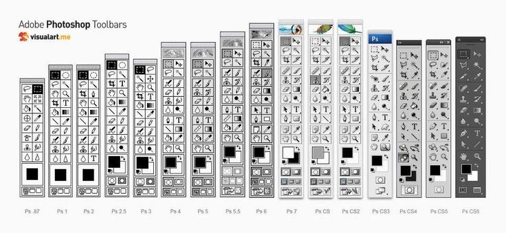 Photoshop toolbars, 1989 - 2012
