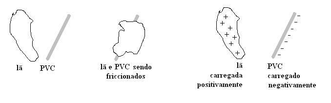 Princípio de Funcionamento da Fotocopiadora