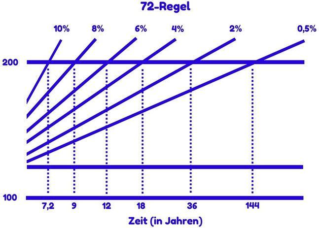 72er-Regel: Wann verdoppelt sich mein Kapital?