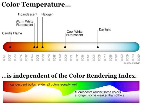 Colour Rendering Index Google Search Color Rendering Index