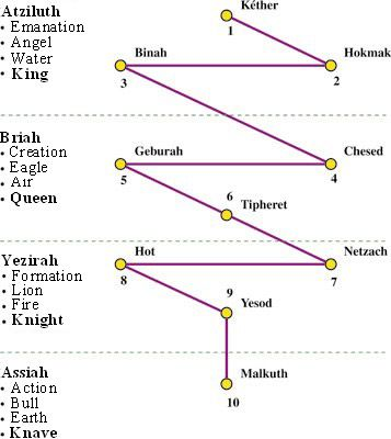 fire kabbalah - Buscar con Google